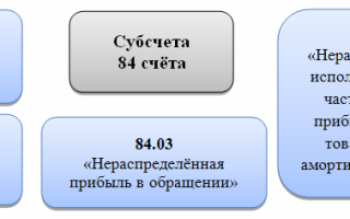 Как закрывается 84 счет проводки
