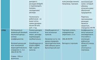 Ип или ООО сравнительная таблица по налогам