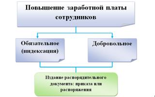 Как правильно оформить повышение окладов в организации