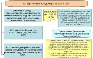 Как определить ставку налога по ЕНВД