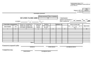 Как проверить штатное расписание организации