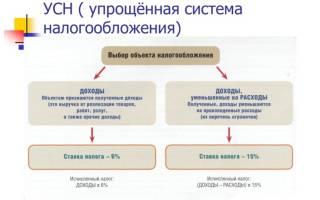 Как перейти на УСН при регистрации ИП