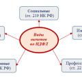 Какие виды налоговых вычетов предусмотрены Российским законодательством